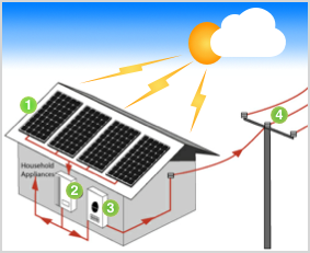 Image of how a PV Solar Power System works, ACT Smart Electrical & Solar